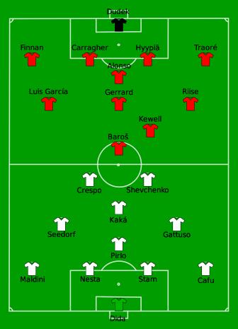 Milan AC vs Liverpool 2005