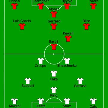 Milan AC Liverpool 2005
